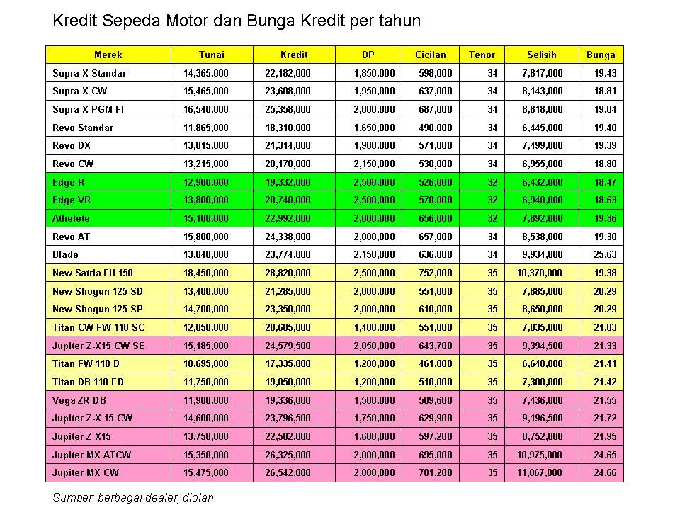 Harga knalpot motor: ahrs knalpot satria, honda tiger, Daftar harga ...