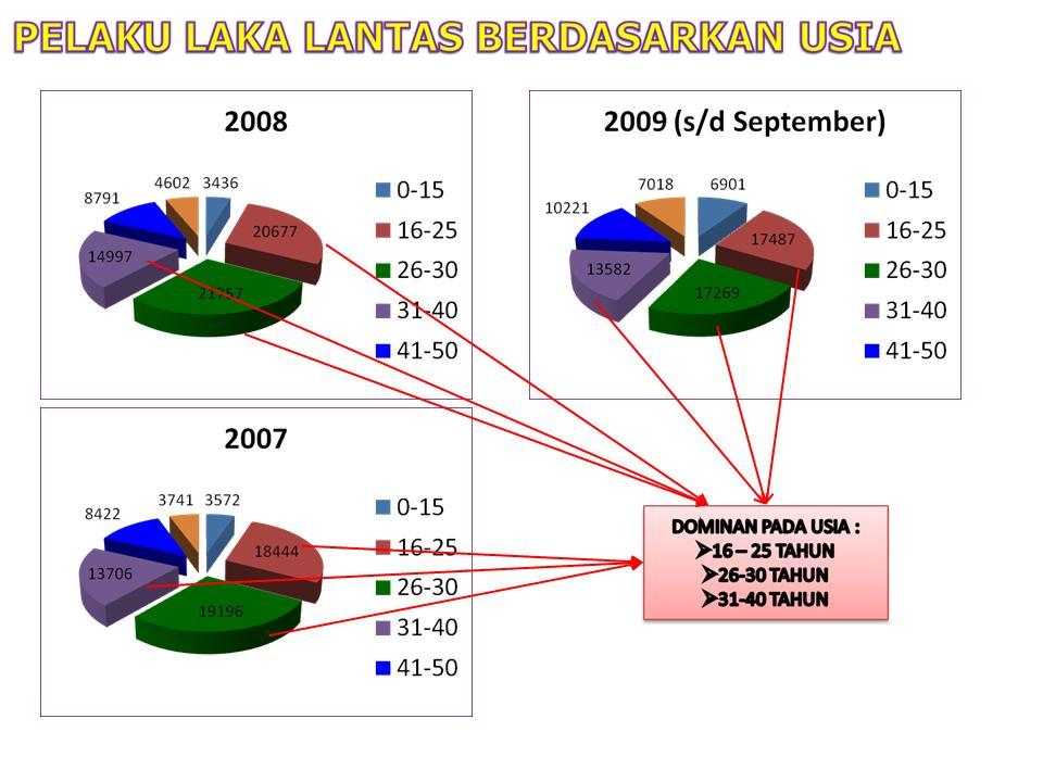 Fakta Lalu Lintas Di Indonesia