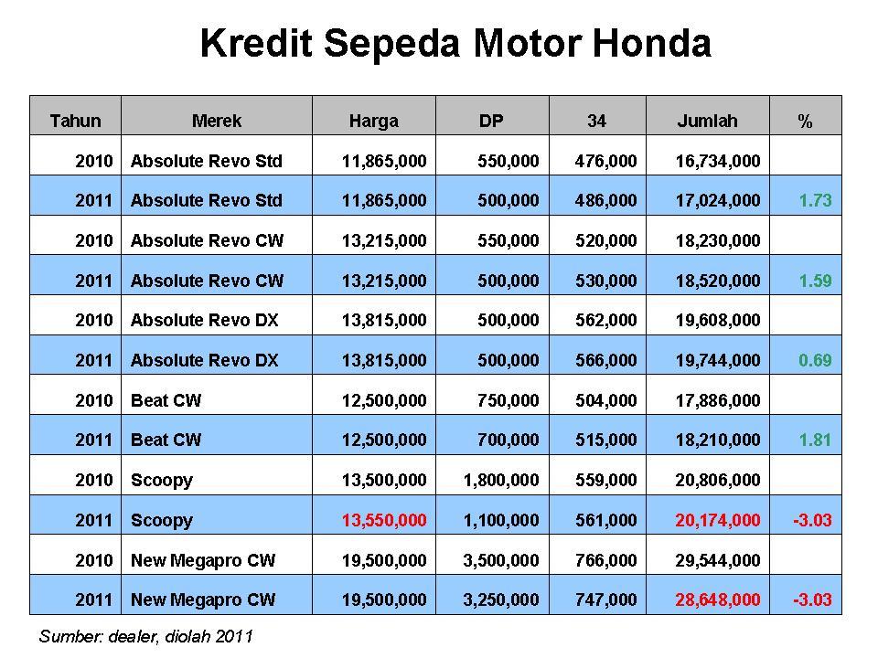 HARGA KREDIT motor HONDA BEAT – Hub 0878.4319.0575 ...