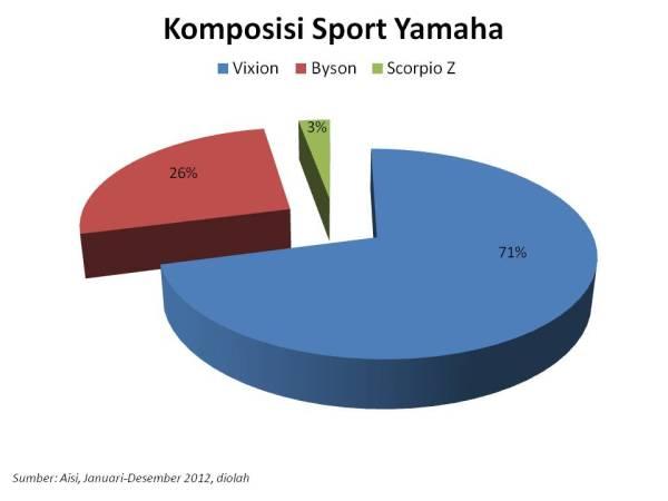 sport yamaha 2012