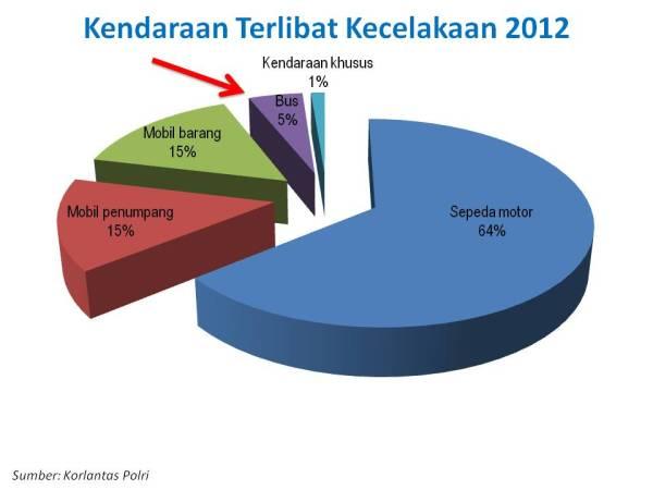 kendaraan laka 2012