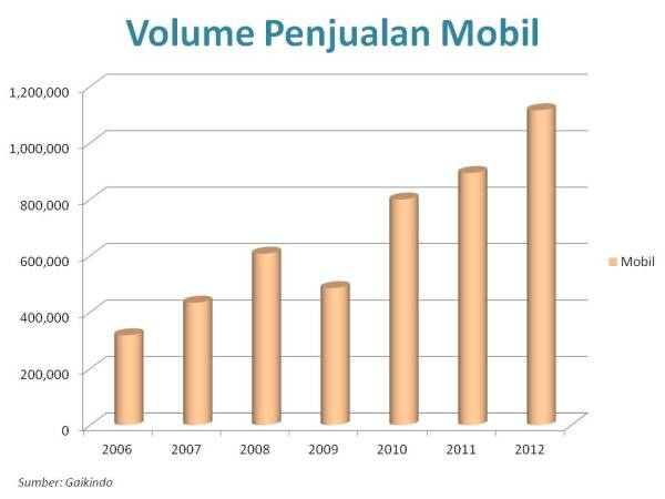 penjualan mobil 2006 2012