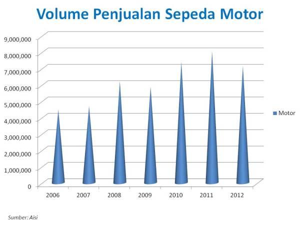 penjualan motor 2006 2012