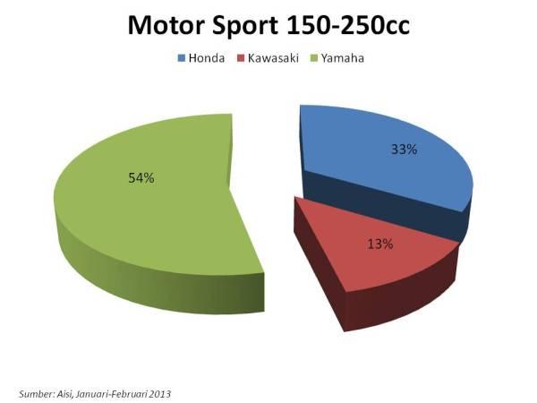 sport 150-250cc jan feb 13
