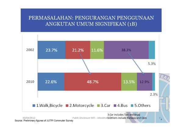 survey penggunaan kendaraan di jakarta_Page_05