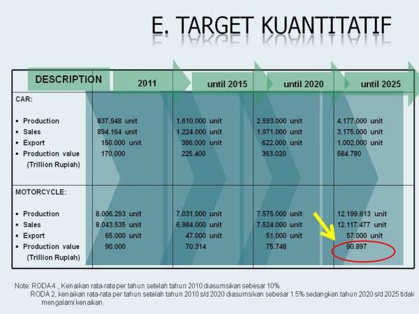 target nilai motor 2025