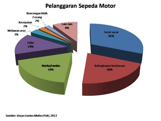 pelanggaran motor 2011