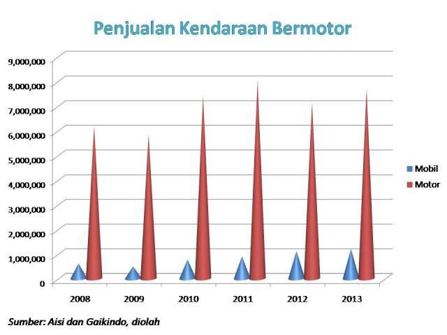penjualan motor mobil 2008 2013