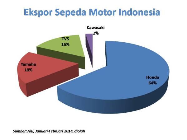 ekspor motor jan feb 2014