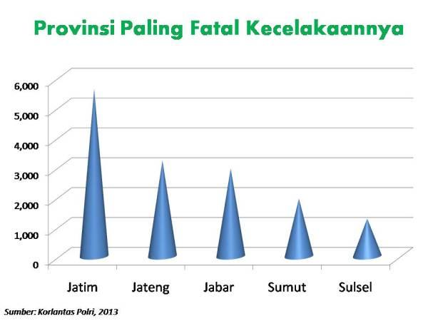 provinsi terfatal 2013
