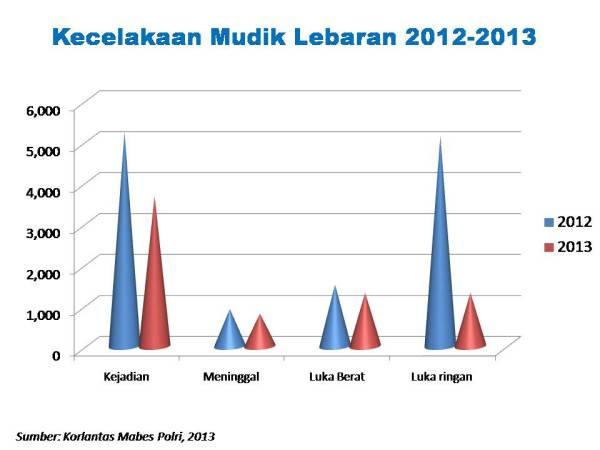 laka mudik 2012 dan 2013