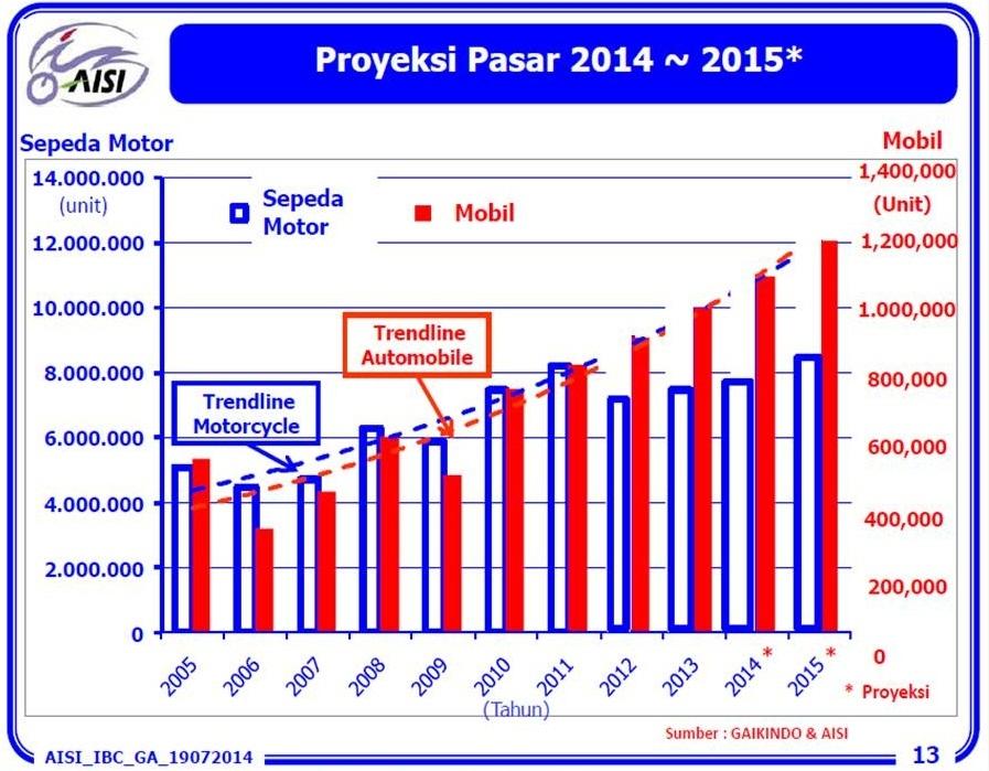 penjualan motor 2015 prediksi