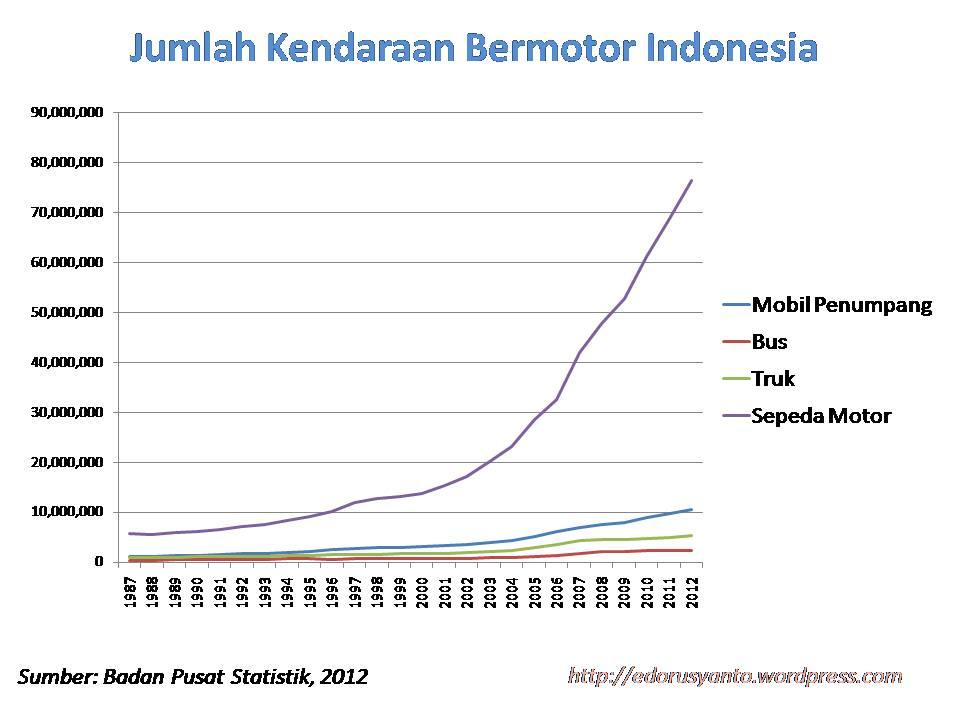 grafik peningkatan sepeda motor dari tahun 1987-2012