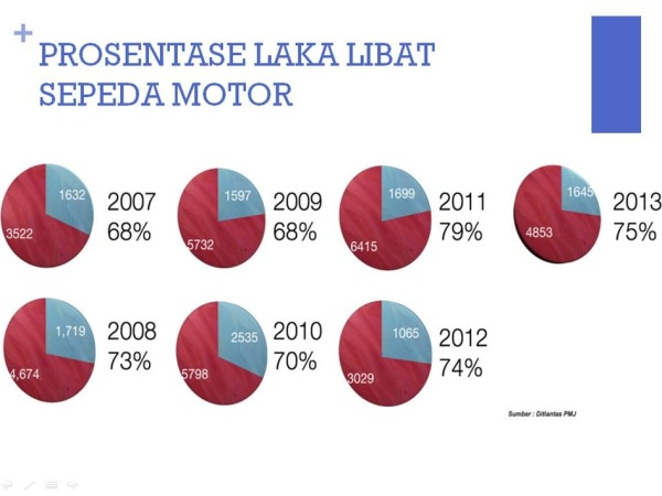 laka libat motor jakarta 2007 2013
