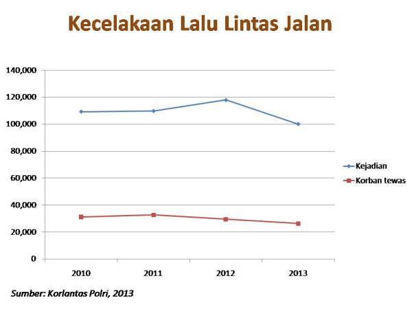 laka dan korban tewas 2010 2013 RI