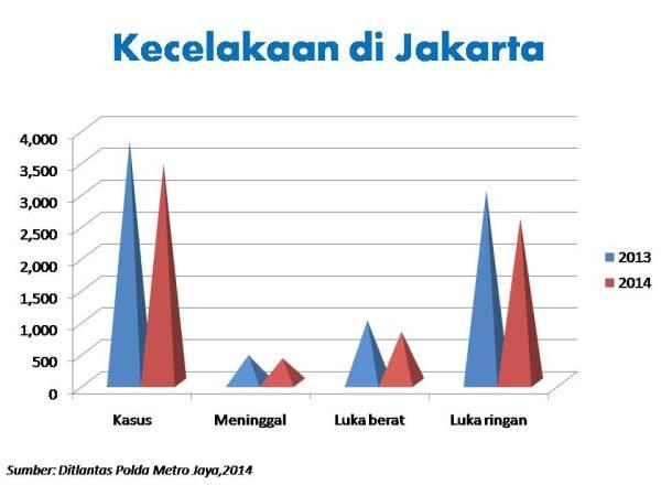 jakarta 2013 dan 2014