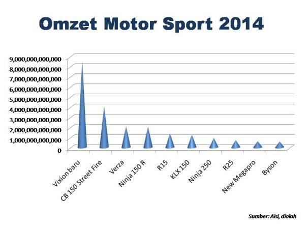 omzet sport 2014