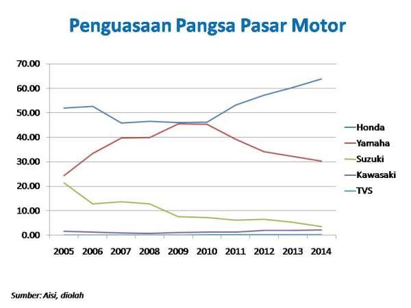 pangsa pasar motor 0514
