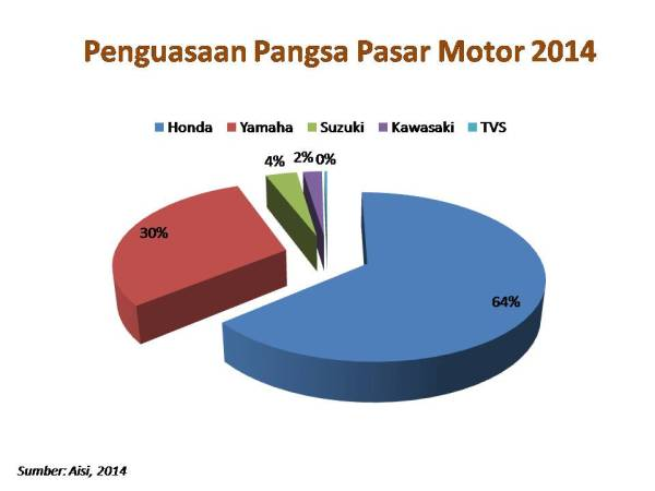 pangsa pasar motor 2014