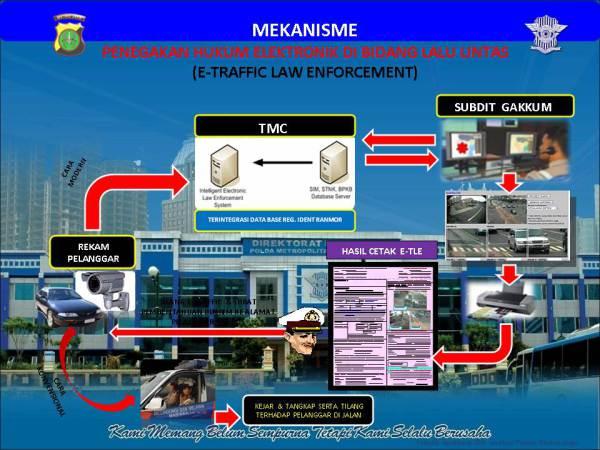 tilang-elektronik-mekanisme
