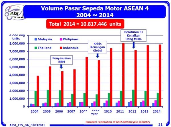 penjualan motor dan faktor ekonomi