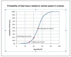 kecepatan dan fatalitas