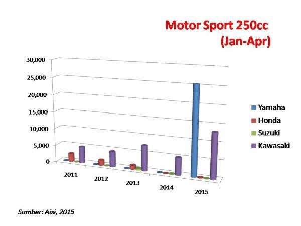 sport 250cc jan apr 15