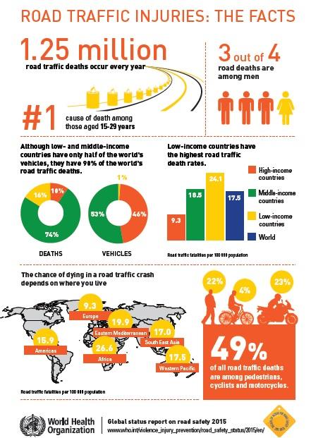 fakta laka dunia 2015