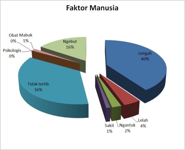 faktor-manusia-smt-1-2015_korlantas